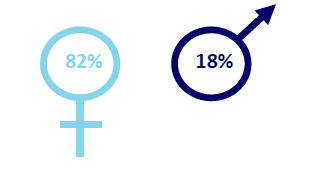 gender profile